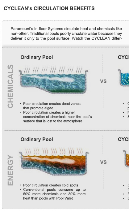 Cyclean paramount pool and spas for Find a local builder
